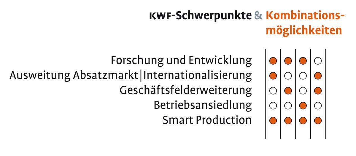 KWF Schwerpunkte und Kombinationsmöglichkeiten
