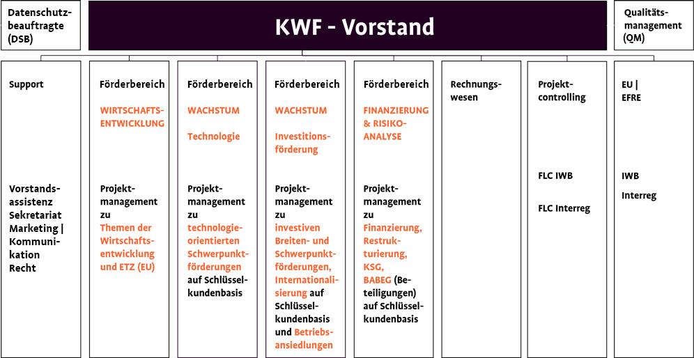 Organigramm des KWF