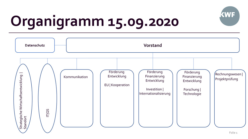 Organigramm des KWF 2020
